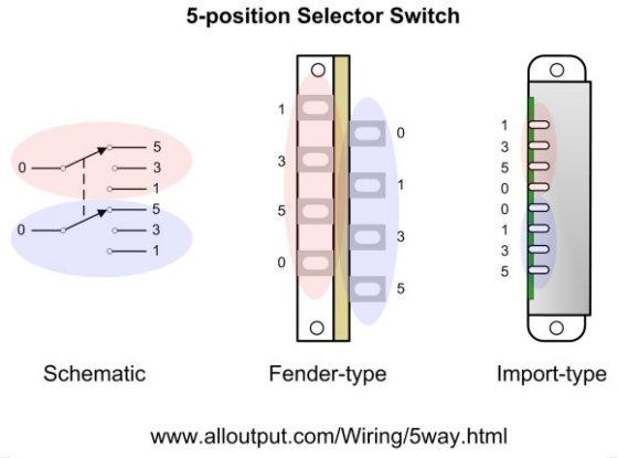 5 way switches explained alloutput com, wiring diagram, strat wiring diagram 5 way switch