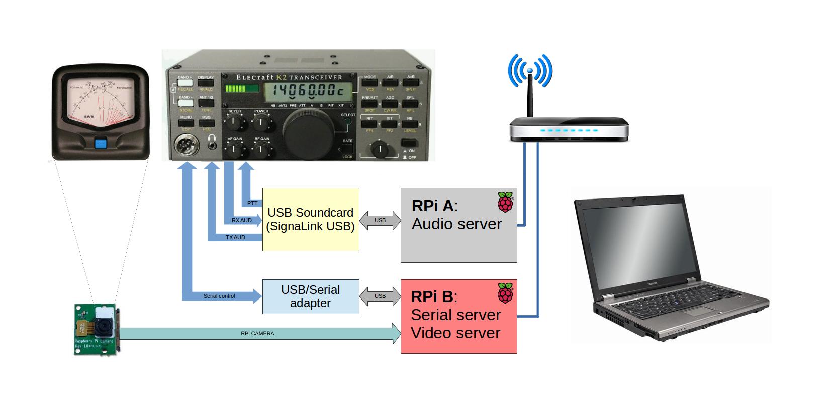 Remote K2 setup v2