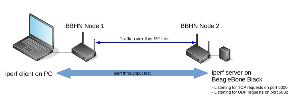 ...when trying to measure traffic throughput across BBHN it helps to simplify the system to just two nodes!