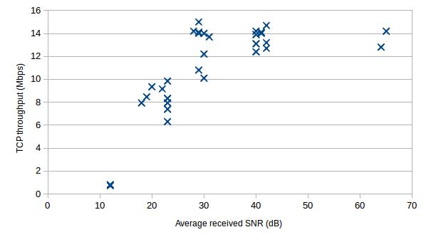 First look at BBHN TCP throughput against SNR