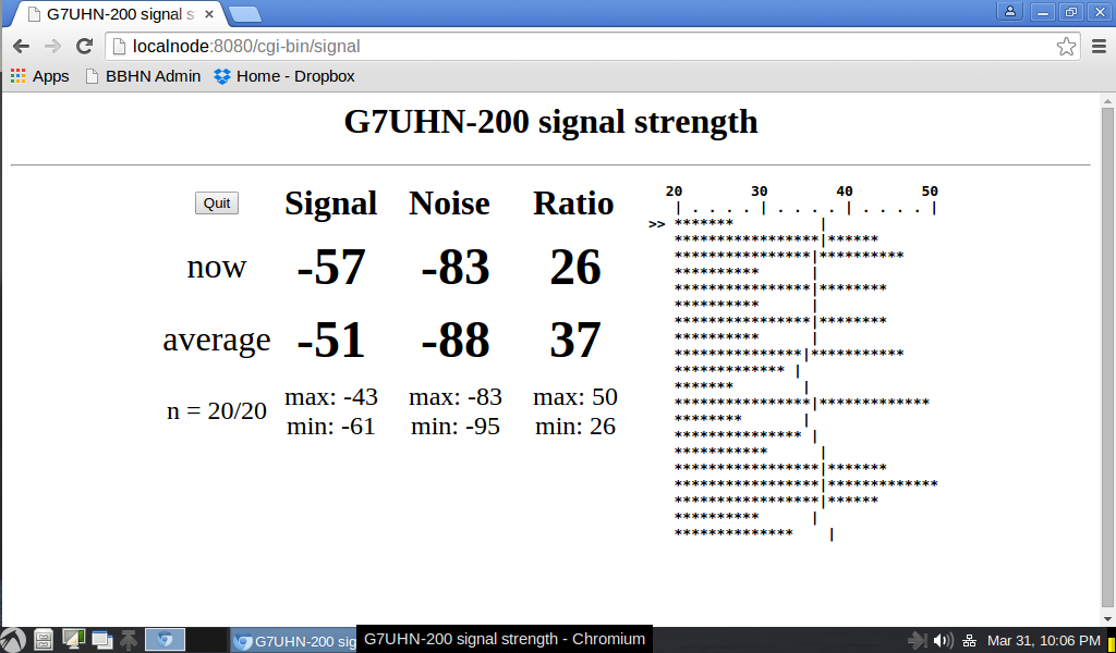 Received SNR can fluctuate wildly in the indoor non-line-of-sight multipath environment.